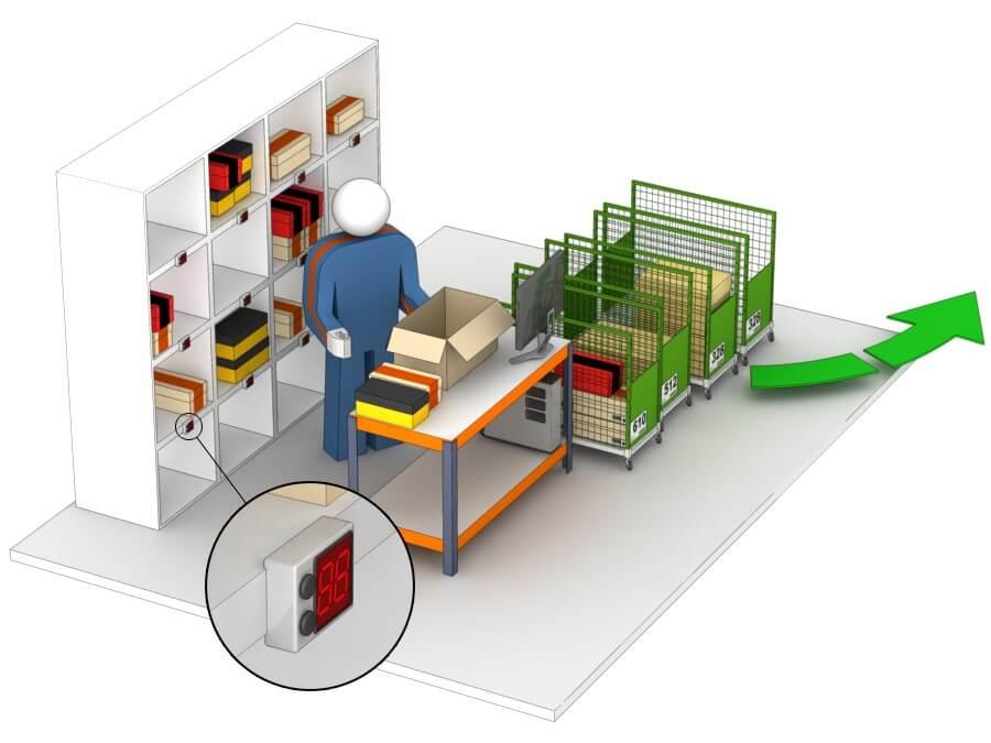 Empaquetado en las unidades de preparación o desagrupación de pedidos y depositado directamente en las jaulas de las agencias de transporte