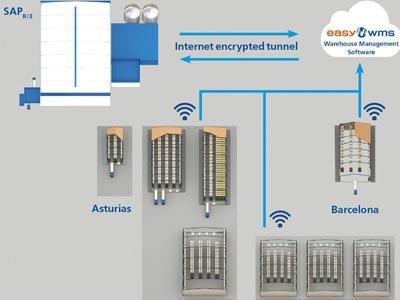 Casintra: las ventajas de gestionar con Easy WMS una red logística multicliente y multialmacén
