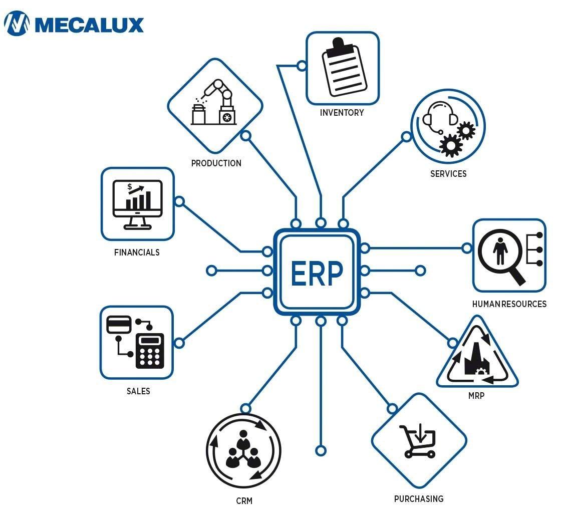 El ERP cuenta con módulos para cada área empresarial, incluyendo la gestión logística