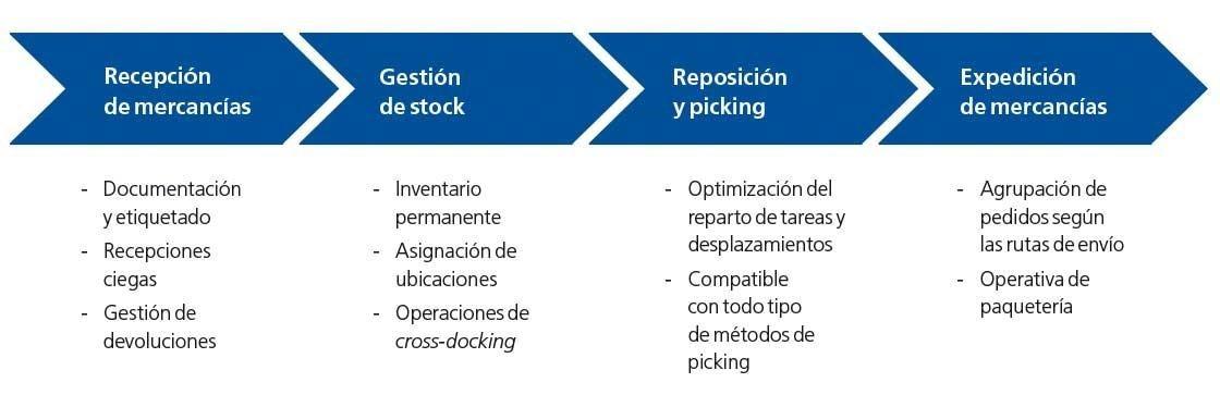 En el diagrama se muestran las principales funcionalidades de Easy WMS, el WMS de Mecalux