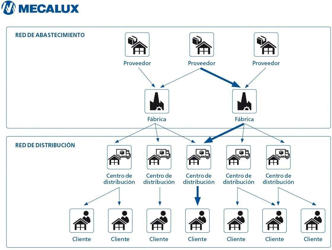 Diagrama que muestra los 'lead time' a lo largo de una cadena de suministro