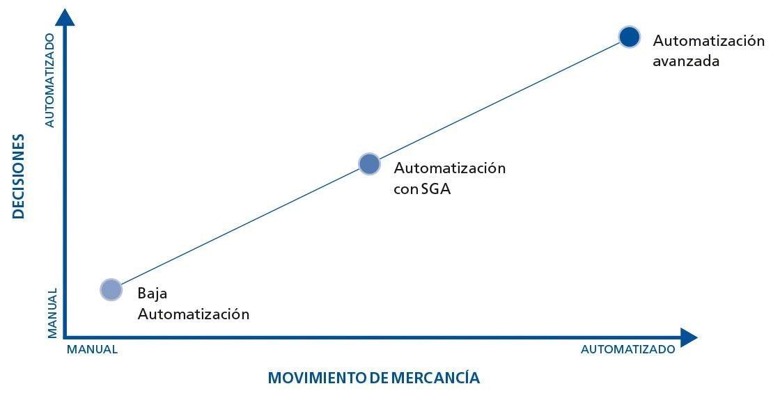 Esta tabla muestra los niveles que definen la automatización de depósitos
