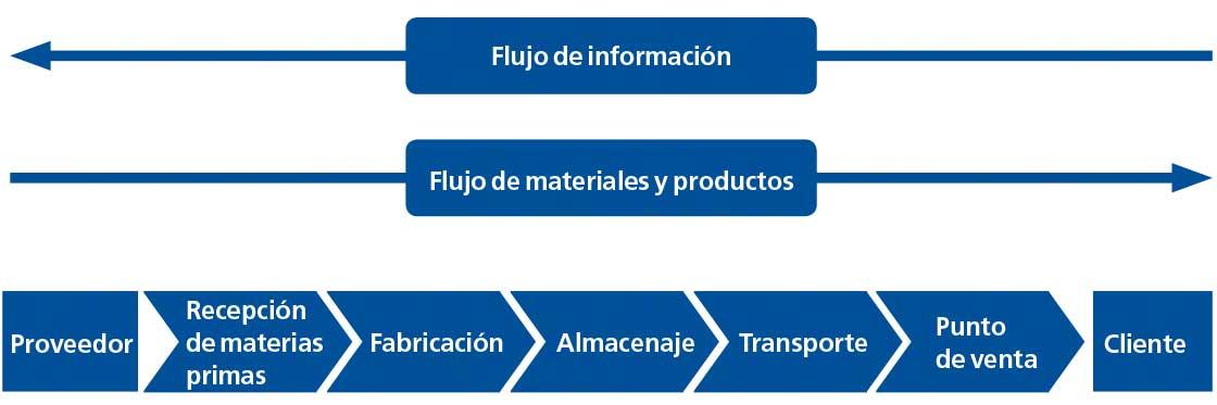 El diagrama muestra las diferentes etapas de la cadena de suministro o 'supply chain'