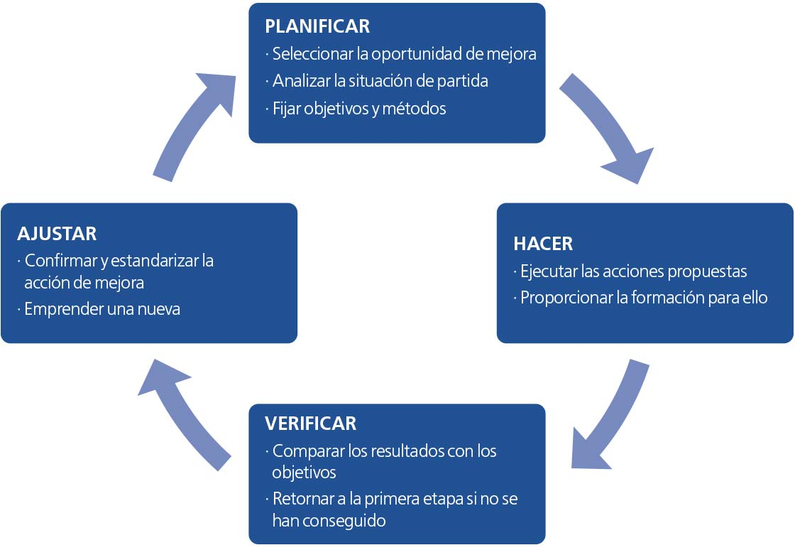 El diagrama representa el ciclo PDCA con las etapas de planificar, hacer, verificar y ajustar